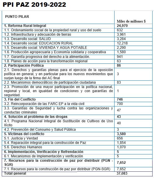 paz-2019-2022