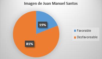 Fuente: Encuesta de YanHaas Poll
