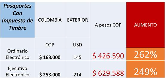 costo-de-pasaportes-con-impuesto-de-timbre