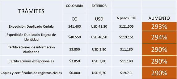 costos-de-tramites-de-registraduria-para-colombianos-en-el-exterior