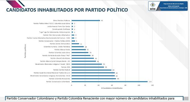 candidatos-inhabilitados-por-partido